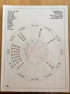 Pluto AD 1983 Chart